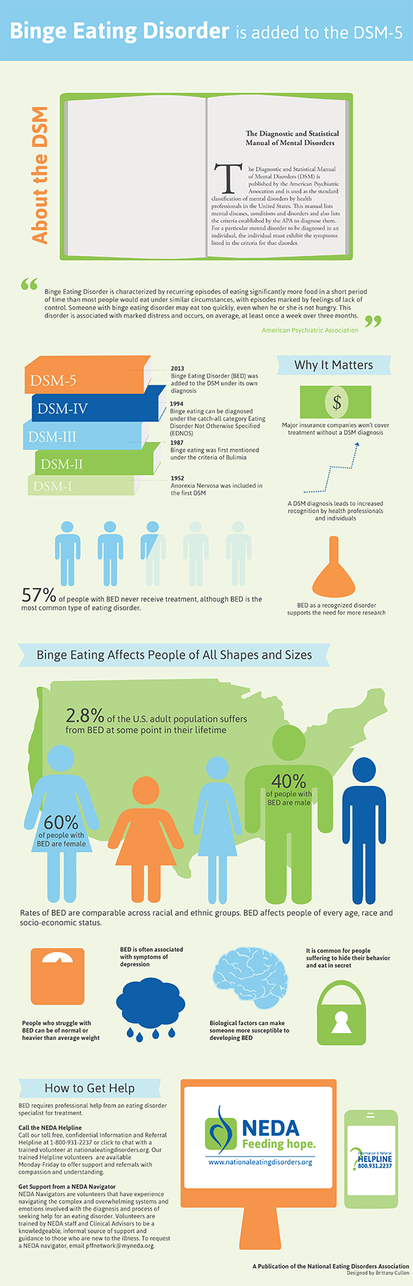 Binge Eating Disorders Infographic