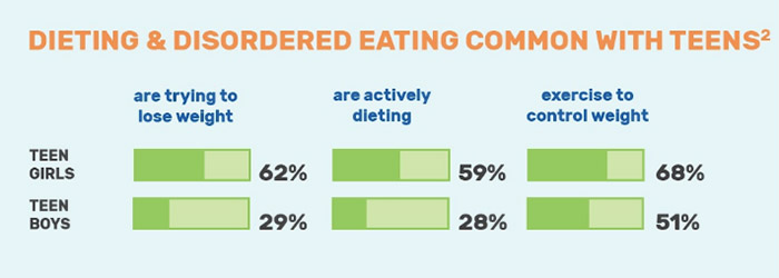 Get the Facts on Eating Disorders - Infographics | National