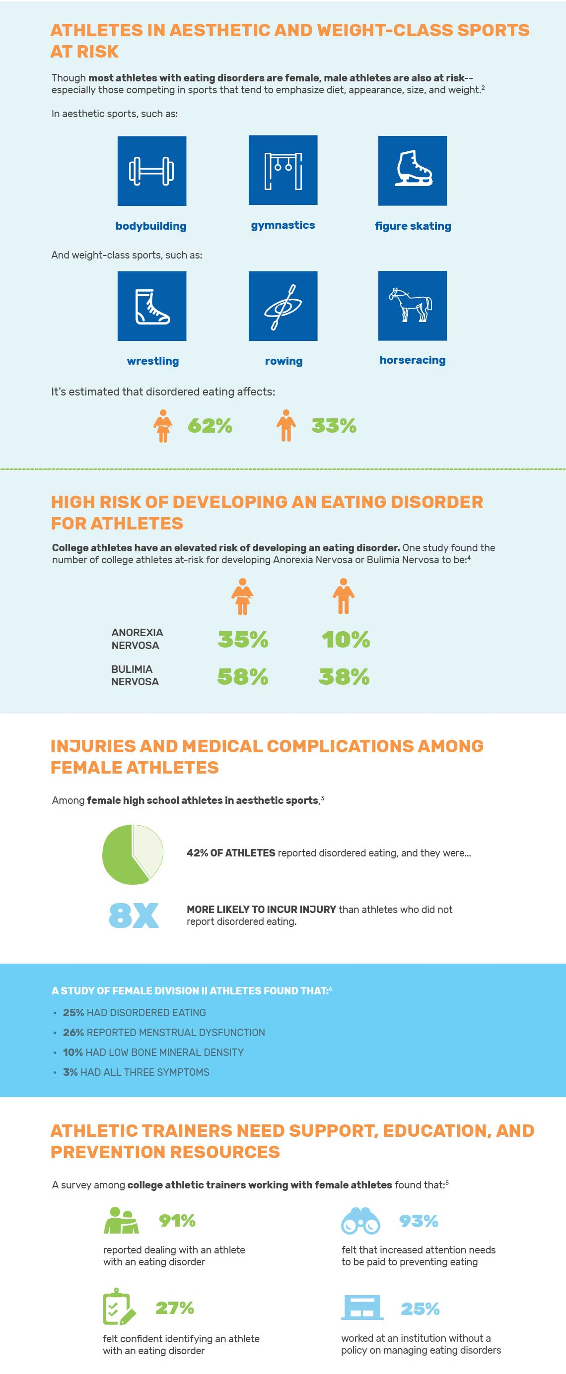 eating disorders in athletes Research suggests that more than a third of female division 1 ncaa athletes had  attitudes and symptoms putting them at risk for anorexia.
