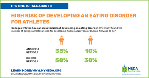 Athletes and Eating Disorders Infographic