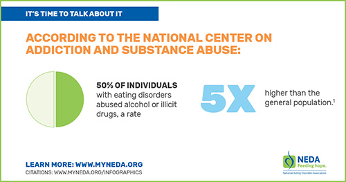 Substance Abuse Infographic