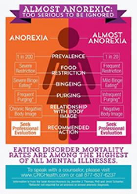 what is considered an anorexic diet