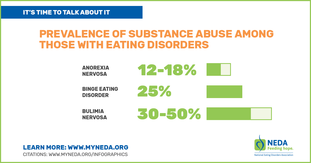 eating substance abuse and personality disorders Learn more about eating disorders: learn more about eating disorders:  risk factors, treatment, recovery and social supports for anorexia, bulimia, binge-eating, and other eating disorders learn more about eating disorders: definition signs and symptoms  samhsa's mission is to reduce the impact of substance abuse and mental illness on.